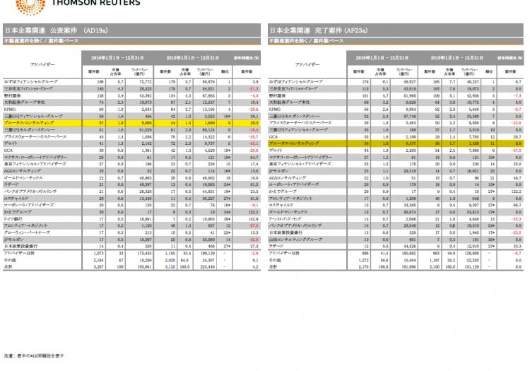 【第7位/第10位】日本M&Aレビューファイナンシャルアドバイザー2016年第4四半期